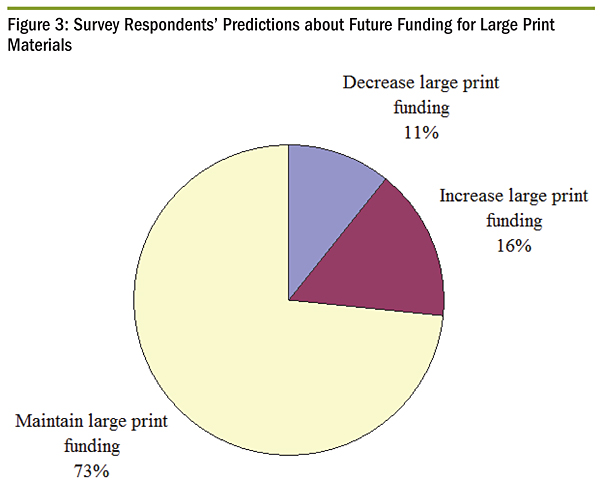 Survey Respondents' Predictions about Funding for Large Print Materials