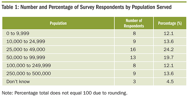 Number and Percentage of Survey Respondents by Population Served