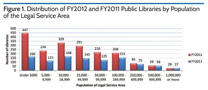 Distribution of FY2012 and FY2011 Public Libraries by Population of the Legal Service Area