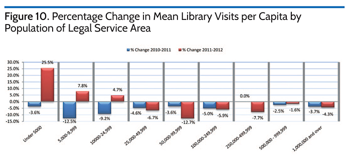Percentage Chain in Mean Library Visits per Capita by Population of Legal Service Area