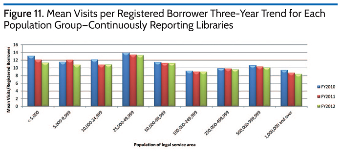 Mean Visits per Registered Borrower Three-Year Trend for Each Population Group-Continuously Reporting Libraries