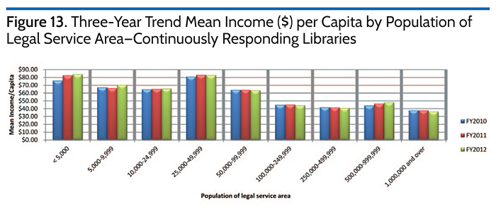 Three-Year Trend Mean Income ($) per Capita by Population of Legal Service Area-Continuously Responding Libraries