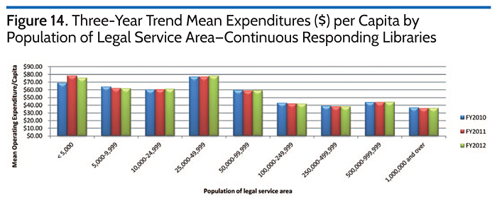 Three-Year Trend Mean Expenditures ($) per Capita by Population of Legal Service Area-Continuous Responding Libraries