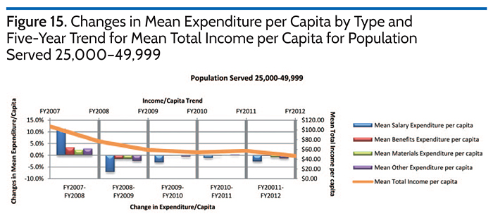 Changes in Mean Expenditures per Capita by Type and Five-Year Trend for Mean TOtal Income per Capita for Population Served 25,000-49,999