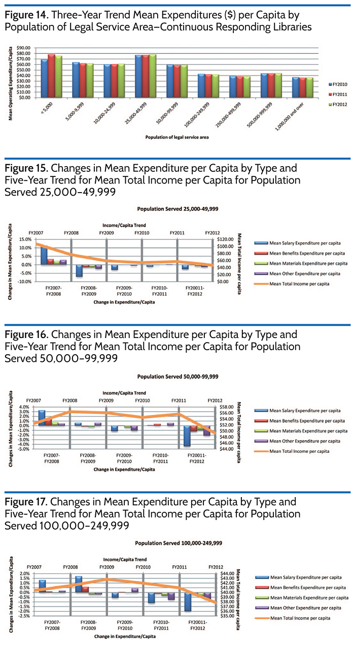 Changes in Mean Expenditure per Capita by Type and Five-Year Trend for Mean TotalIncome per Capita for Population Served 50,000-99,000