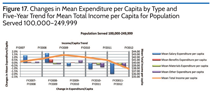 Changes in Mean Expenditure per Capita by Type and Five-Year Trend for Mean TotalIncome per Capita for Population Served 100,000-249,999
