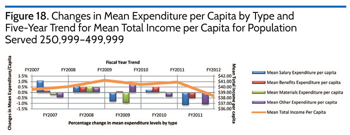 Changes in Mean Expenditure per Capita by Type and Five-Year Trend for Mean TotalIncome per Capita for Population Served 250,999-499,999