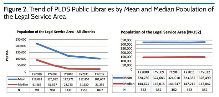 Trend of PLDS Public Libraries by Mean and Median Population of the Legal Service Area