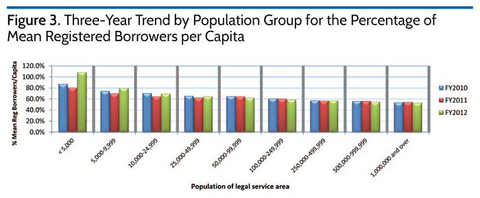 Three-Year Trend by Population Group for the Percentage of Mean Registered Borrowers per Capita