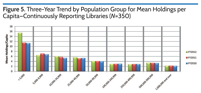Three-Year Trend by Population Group for Mean Holdings per Capita-Continuously Reporting Libraries (N=350)