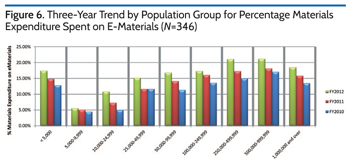 Three-Year Trend by Population Group for Percentage Materials Expenditure Spent on E-Materials (N=346)