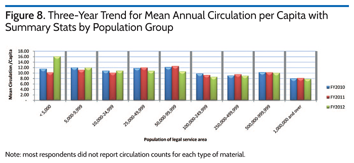 Three-Year Trend for Mean Annual Circulation per Capita with Summary Stats by Population Group