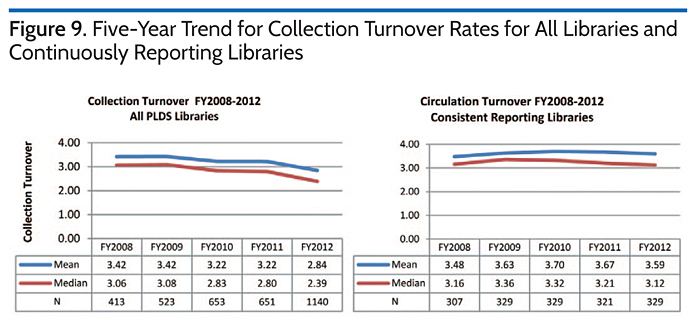 Five-Year Trend for Collection Turnover Rates for All Libraries and Continuously Reporting Libraries