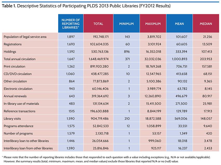 Descriptive Statistics of Participating PLDS 2013 Public Libraries (FY2012 Results)