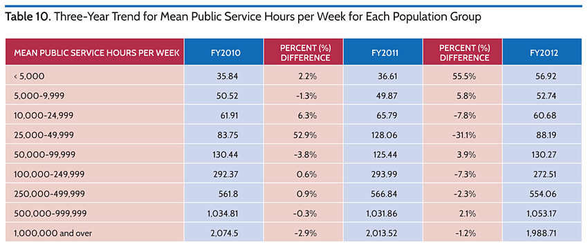 Three-Year Trend for Mean Public Service Hours per Week for Each Population Group