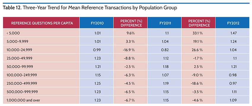 Three-Year Trend for Mean Reference Transactions by Population Group