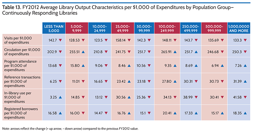 FY2012 Average Library Output Characteristics per $1,000 of Expenditures by Population Group-Continuously Responding Libraries