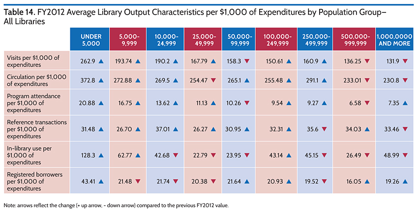 FY2012 Average Library Output Characteristics per $1,000 of Expenditures by Population Group-All Libraries