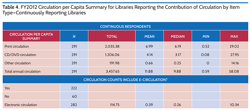 FY2012 Circulation per Capita Summary for Libraries Reporting the COntribution of Circulation by Item Type-Continuously Reporting Libraries