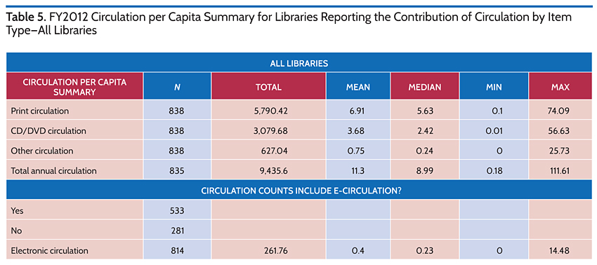 FY 2012 Circulation per Capita Summary for Libraries Reporting the COntribution by Item Type-All LIbraries