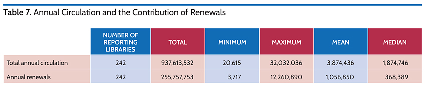 Annual Circulation and the Contribution of Renewals