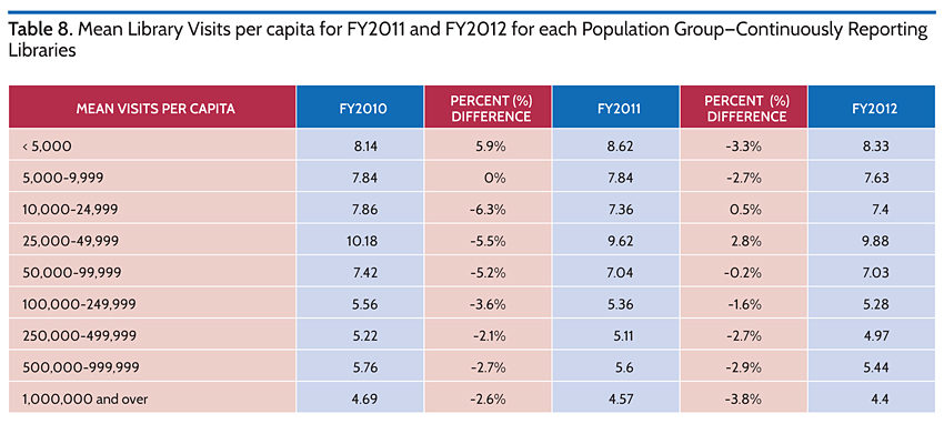 Mean Library Visits per Capita for FY2011 and FY2012 for each Population Group-Continuously Reporting Libraries