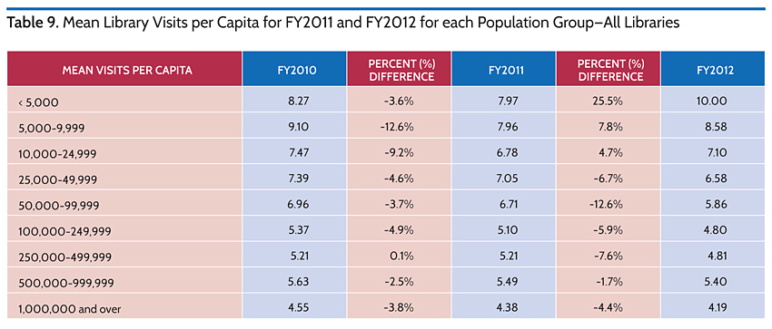 Mean Library Visits per Capita for FY2011 and FY2012 for Each Population Group-All Libraries