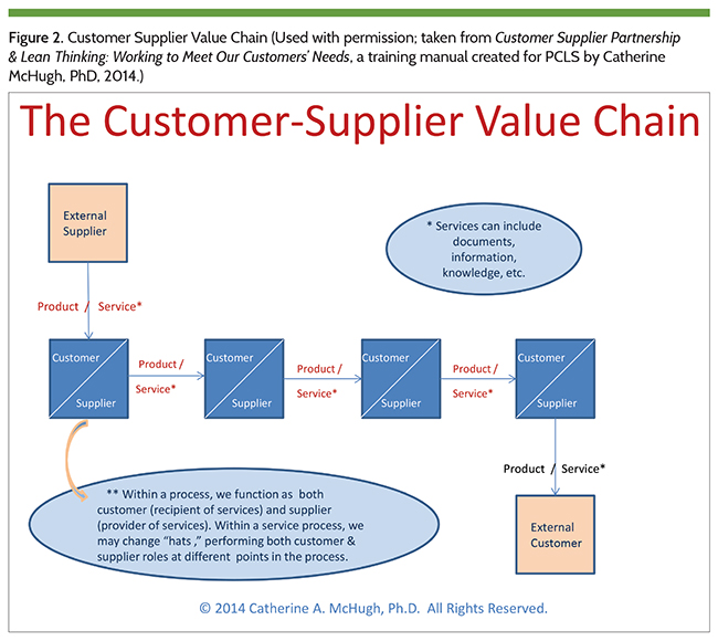 Figure 2. Customer Supplier Value Chain (Used with permission; taken from Customer Supplier Partnership & Lean Thinking: Working to Meet Our Customers' Needs, a training manual created for PCLS by Catherine McHugh, PhD, 2014.)