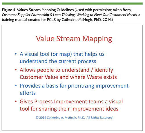 Figure 4. Values Stream Mapping Guidelines (Used with permission; taken from Customer Supplier Partnership & Lean Thinking: Working to Meet Our Customers' Needs, a training manual created for PCLS by Catherine McHugh, PhD, 2014.)
