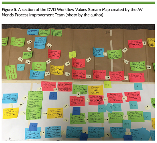 Figure 5. A section of the DVD Workflow Values Stream Map created by the AV Mends Process Improvement Team (photo by the author)