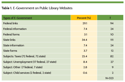 E-Government on Public Library Websites
