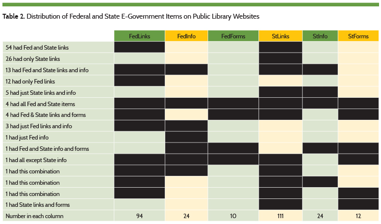 Distribuiton of Federal and State E-Government Items  on Public Library Websites
