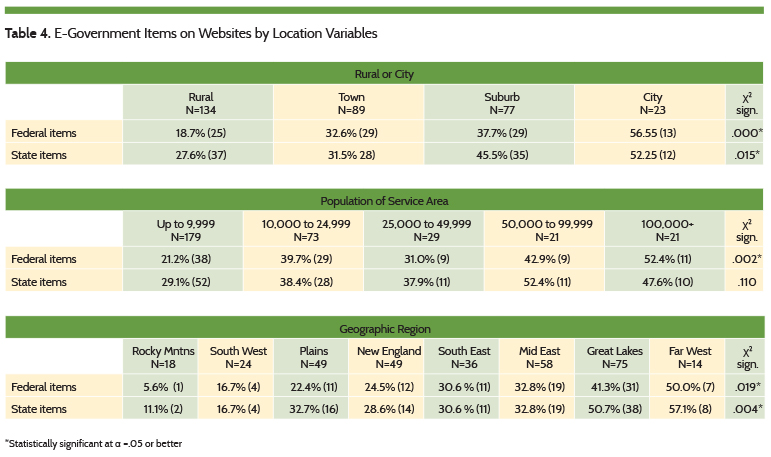 E-Government Items on Websites by Location Variables