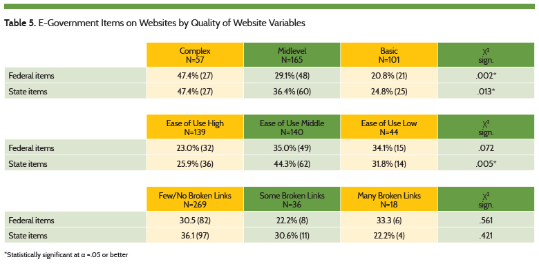 E-Government Items on Websites by Quality of Website Variables