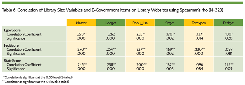 Correlation of Library Size Variables and E-Government Items on Library Websites using Spearman's rho (N=323)