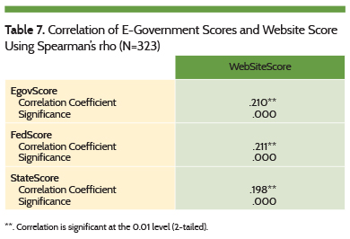 Correlation of E-Government Scores and Website Score Using Spearman's rho (N=323)