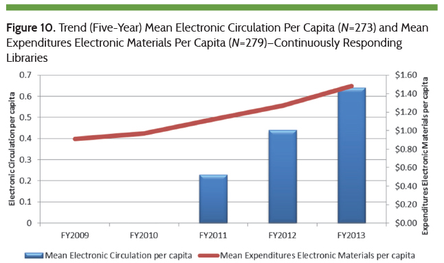 Trend in Mean Electronic Circulation Per Capita and Mean Expenditures Electronic Materials Per Capita
