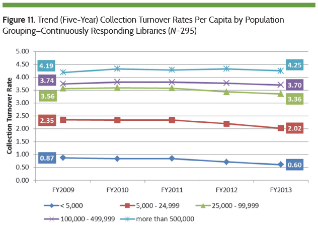 Trend in Collection Turnover Rates Per Capita by Population Grouping