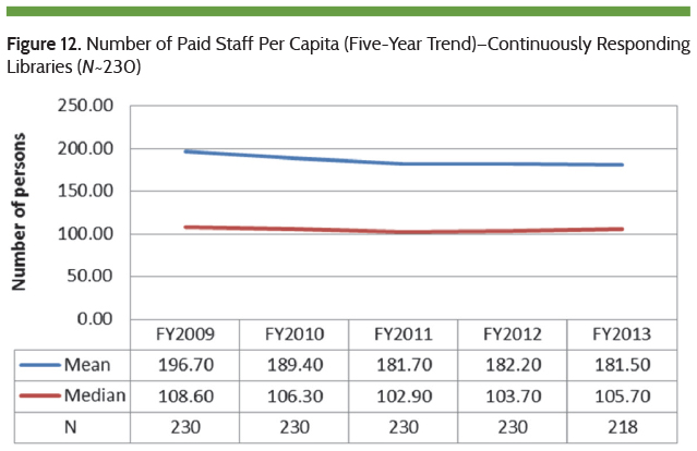 Number of Paid Staff Per Capita