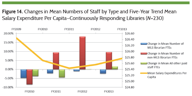 Changes in Mean Numbers of Staff by Type and Five-Year Trend Mean Salary Expenditure Per Capita