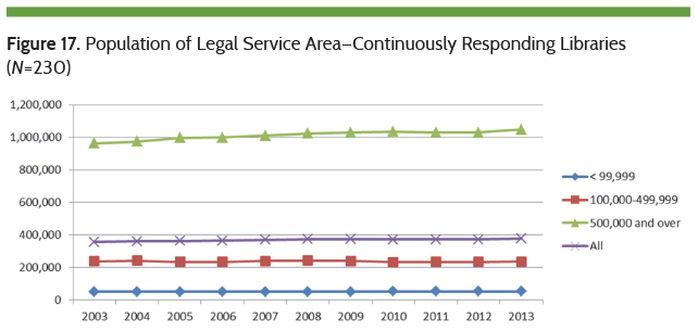Population of Legal Service Area