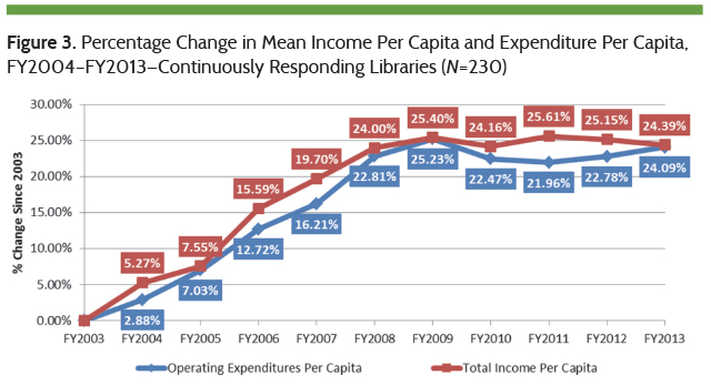 Percentage Change in Mean Income Per Capita and Expenditure Per Capita