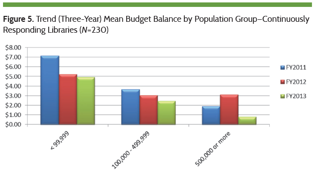Trend Mean Budget Balance by Population Group