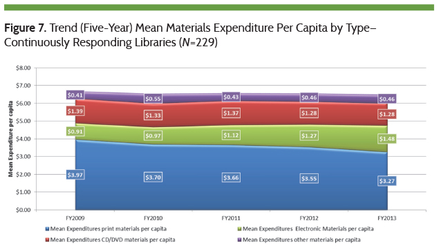 Trend in Mean Materials Expenditure Per Capita by Type