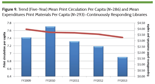 Trend in Mean Print Circulation Per Capita and Mean Expenditures Print Materials Per Capita