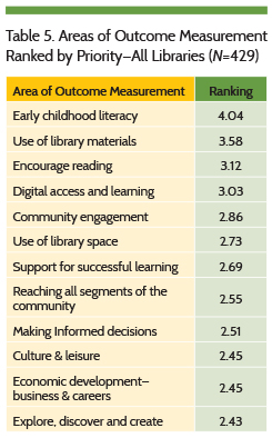 Areas of Outcome Measurement Ranked by Priority