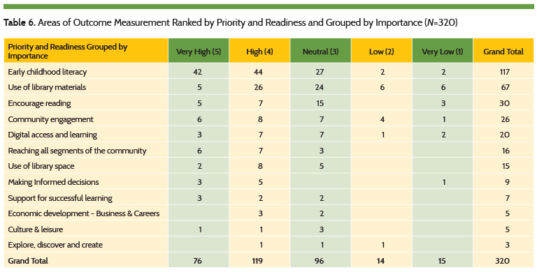 Areas of Outcome Measurement Ranked by Priority and Readiness and Grouped by Importance