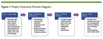 Project Outcome Process Diagram