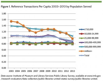 Figure 1. Reference Transactions Per Capita 2003-2013 by Population Served