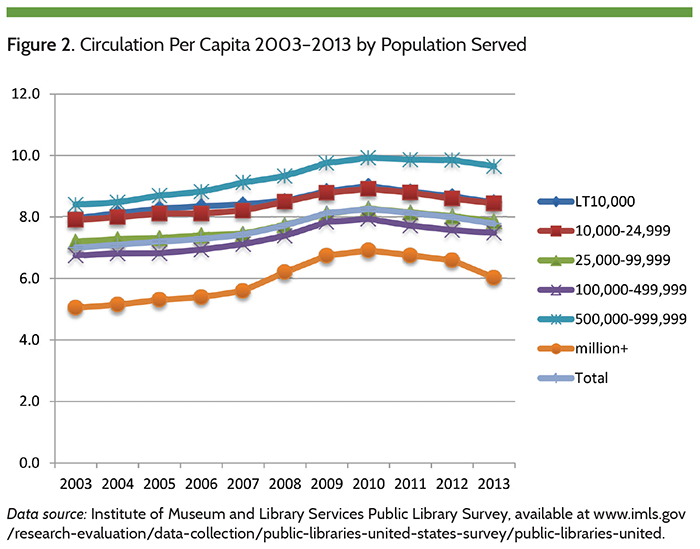 Figure 2. Circulation Per Capita 2003-2013 by Population Served